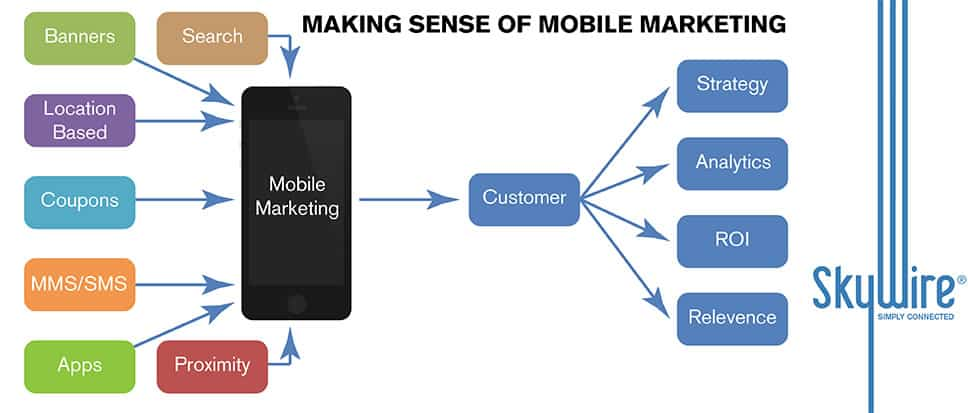 Slideshare: Mobile Campaign Strategy